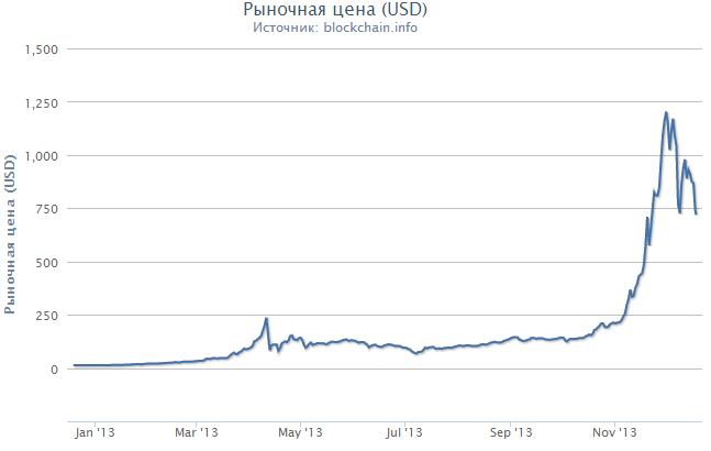 График торгов Bitcoin