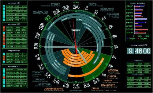 Торговые сессии на биржевых часах