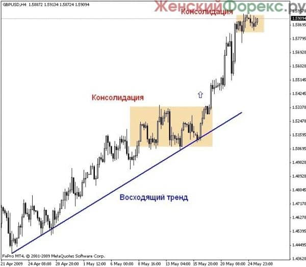 konsolidacija-rynka-foreks