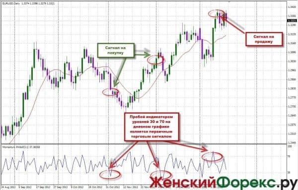 srednesrochnye-strategii-Foreks
