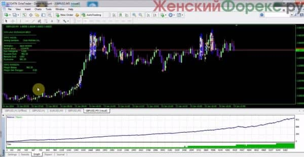Best russian forex ea