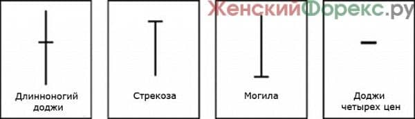 foreks-yaponskie-svechi