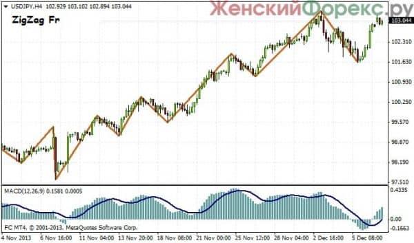 indikatory-kanalov-foreks