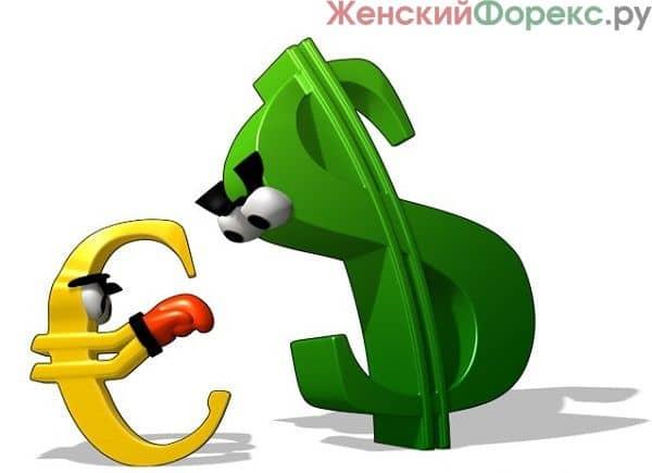 Самые спокойные валютные пары на Форекс
