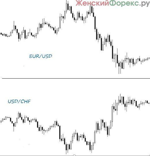 Самая спокойная валютная пара в форексе реально заработал на форекс