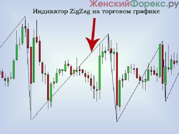 indikator-ZigZag-skachat'