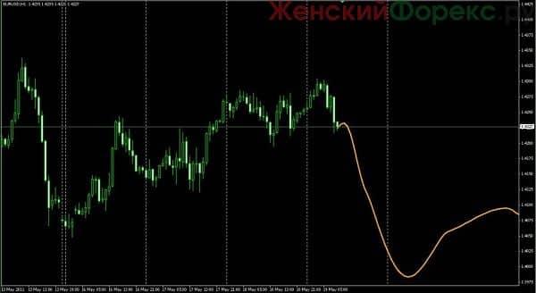 indikator-fourier-extrapolator