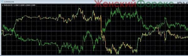 overlay-chart-indikator-dlja-metatrader-4