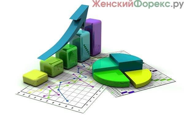 OverLay Chart – индикатор корреляции валютных пар