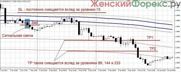 forex-trend-river-skachat'