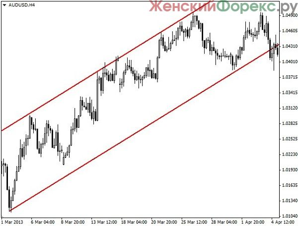 indikator-price-channel