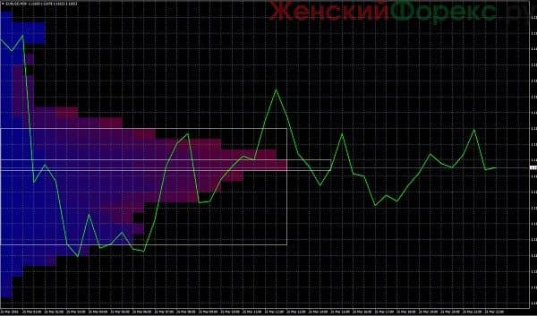 kak-rabotaet-indikator-market-profile-dlja-mt4