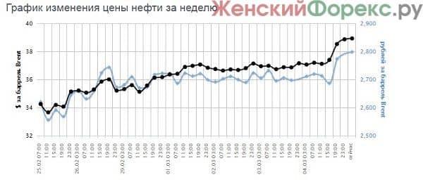 prognoz-cen-na-neft'-2016-2017