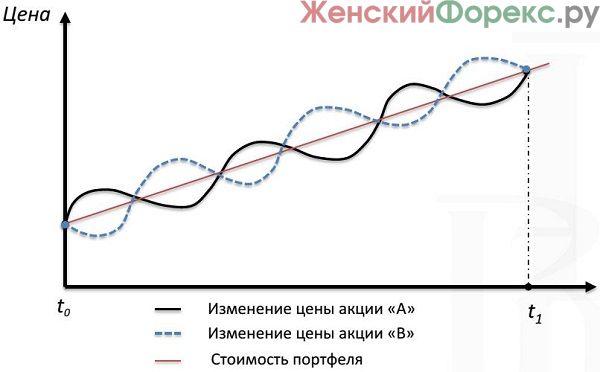 diversifikacija-po-akcijam