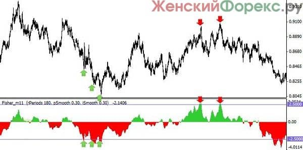 indikator-fisher-bez-pererisovki