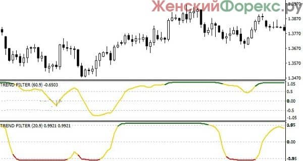 indikator-pokazyvajushhij-napravlenie-trenda