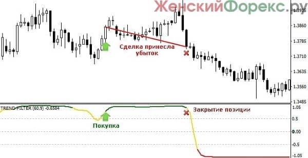 skachat-indikator-trend-filter