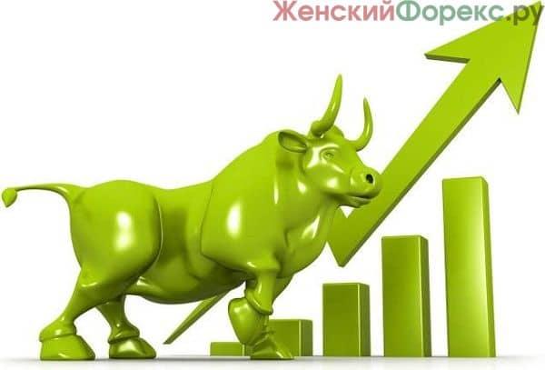 indikator-nastroenija-rynka