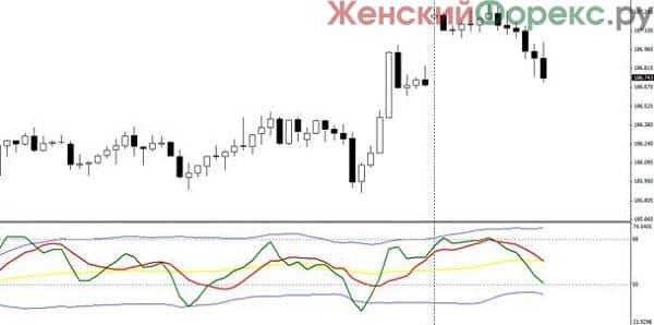 indikator-traders-dynamic-index
