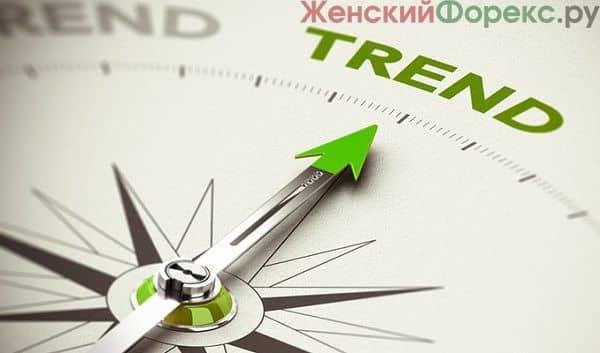Как возникают тренды на рынке Форекс