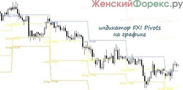 indikator-fxi-pivots