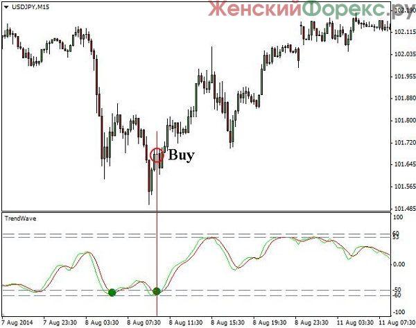 indikator-trendwave