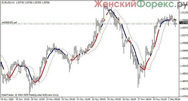 sovetnik-moving-average