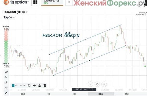 texnicheskij-analiz-binarnyx-opcionov