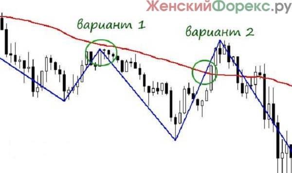 torgovlya-ot-korrekcii