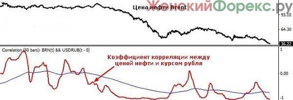indikator-correlation