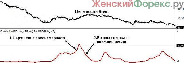 indikator-korreljacii