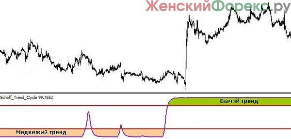 indikator-schaff-trend-cycle