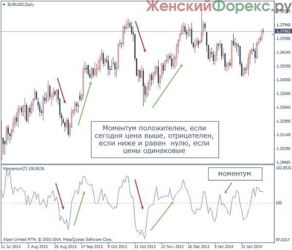 skachat-indikator-momentum