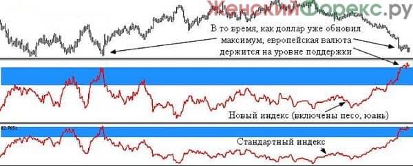 indikator-indeksa-dollara