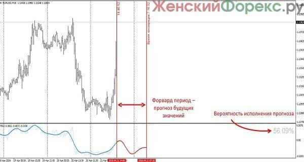samyj-luchshij-indikator-dlja-binarnyh-opcionov
