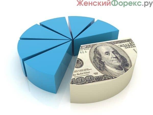 diversifikacija-investicij