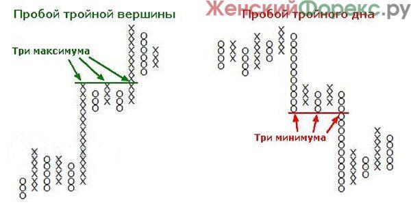 strategiya-krestiki-noliki
