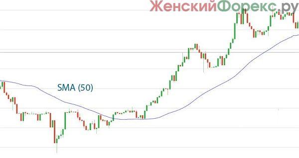trendovaya-strategiya-dlya-binarnyx-opcionov