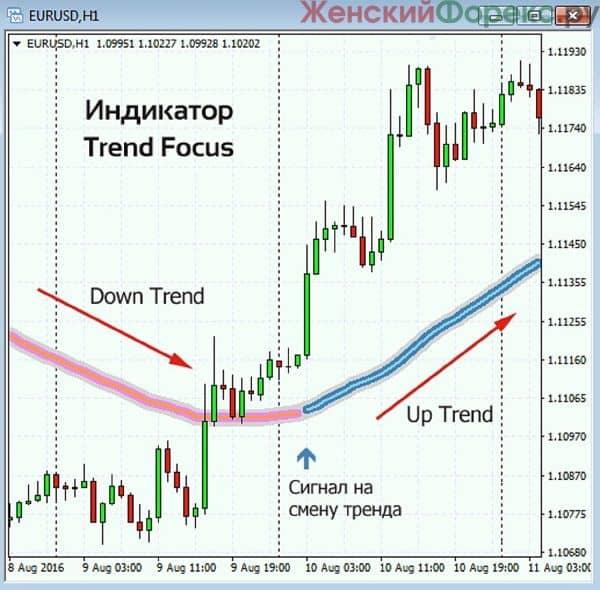 skachat-indikator-trend-focus