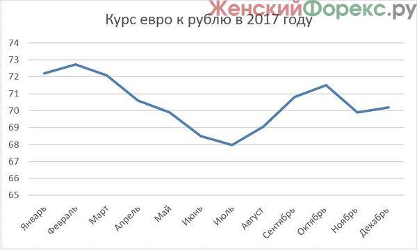 prognoz-kursa-evro