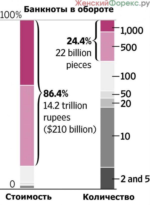 indijskaya-rupiya-segodnya