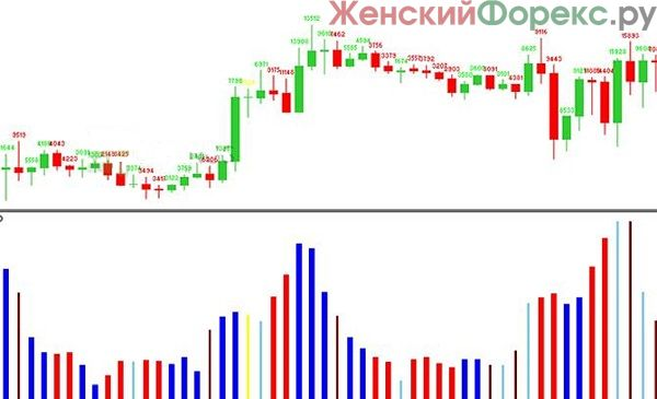 indikator-aliev-fx-volumes