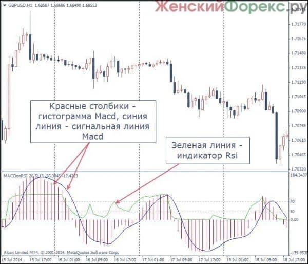 indikator-macd-rsi