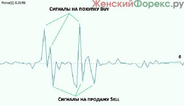 trendovaya-strategiya-foreks