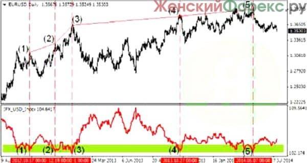 indeks-dxy