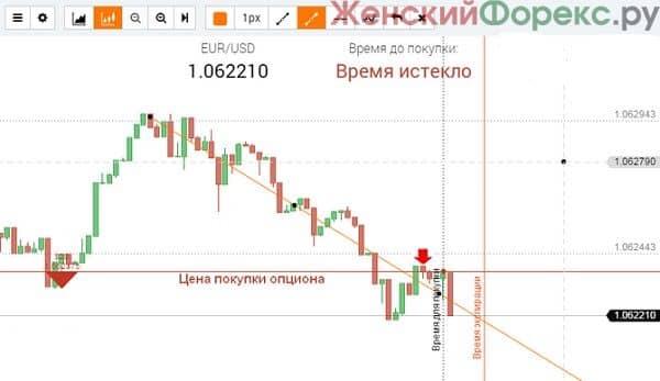 minutnaya-strategiya-dlya-binarnyx-opcionov