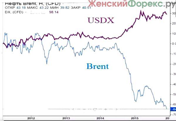 tovarnye-rynki-foreks