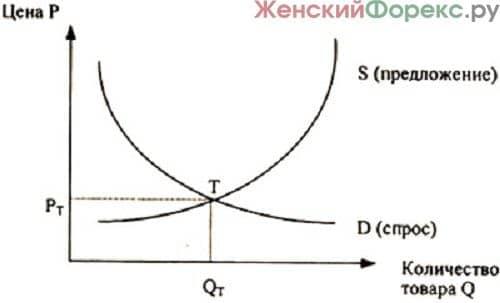 modeli-rynochnogo-mexanizma
