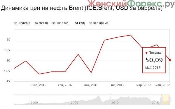 prognoz-kursa-dollara-na-2018-god