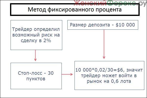 metod-fiksirovannogo-protsenta